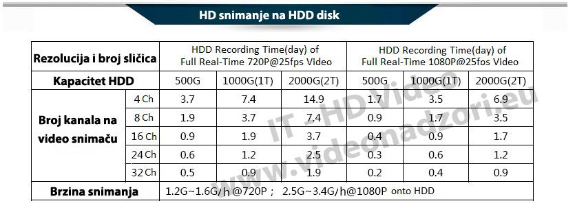 HD snimanje na HDD disk